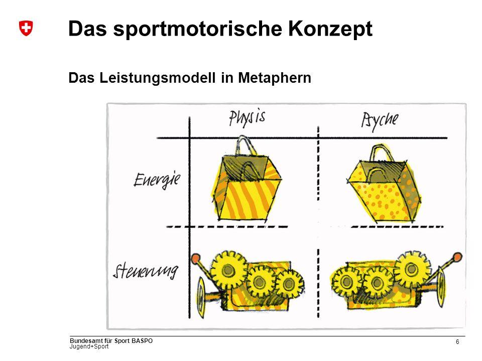 6 Bundesamt für Sport BASPO Jugend+Sport Das sportmotorische Konzept Das Leistungsmodell in Metaphern