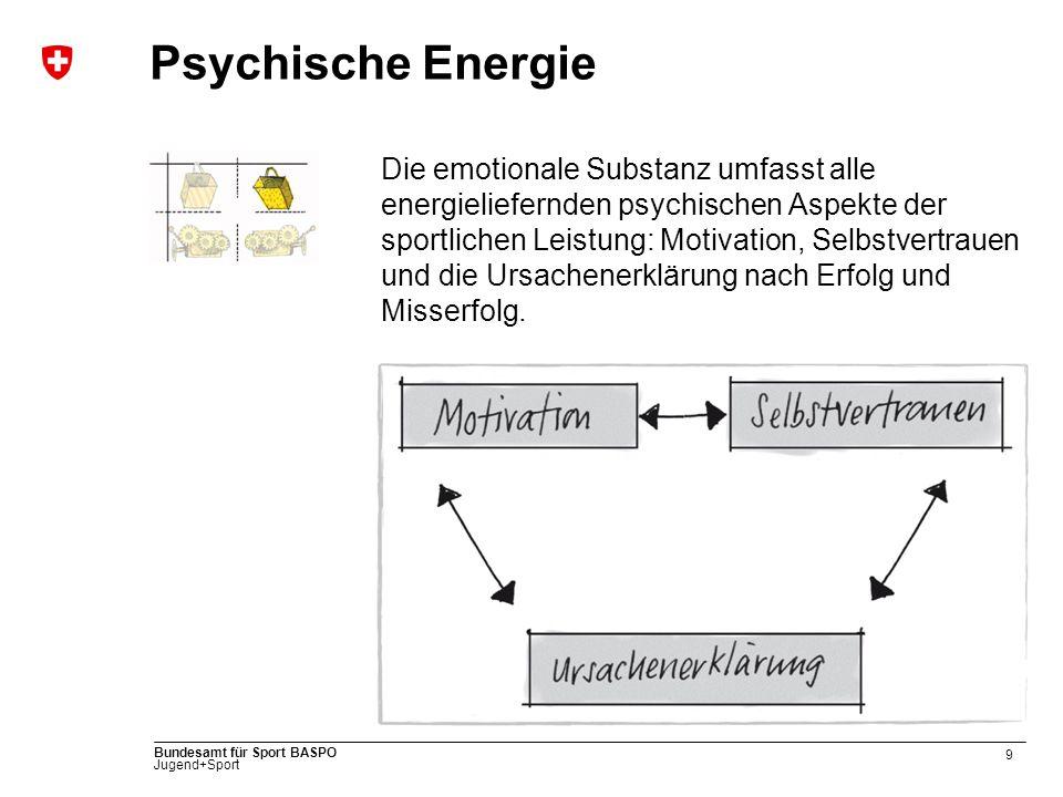 9 Bundesamt für Sport BASPO Jugend+Sport Psychische Energie Die emotionale Substanz umfasst alle energieliefernden psychischen Aspekte der sportlichen Leistung: Motivation, Selbstvertrauen und die Ursachenerklärung nach Erfolg und Misserfolg.