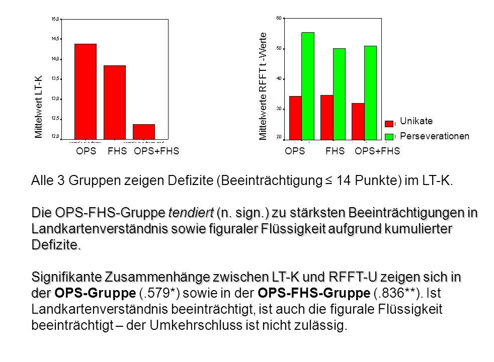 OPSFHSOPS+FHS Mittelwert LT-K Mittelwerte RFFT t -Werte OPS FHSOPS+FHS Unikate Perseverationen Alle 3 Gruppen zeigen Defizite (Beeinträchtigung ≤ 14 P