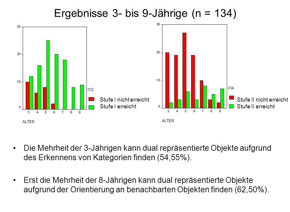 Ergebnisse 3- bis 9-Jährige (n = 134) Die Mehrheit der 3-Jährigen kann dual repräsentierte Objekte aufgrund des Erkennens von Kategorien finden (54,55