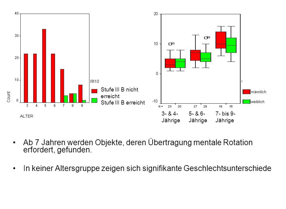 Laufende Studie zu Entwicklung von Landkartenverständnis, mentaler Rotation sowie Zusammenhänge zur allgemeinen kognitiven Entwicklung Testbatterie: Landkartentest für Kinder (Peter, 2005) Bilder-Rotations-Test (Hinze & Quaiser-Pohl, 2002) Ordinales Zuordnen (Winkelmann, 1975) Asymmetrische Seriation (Winkelmann, 1975) Stichprobe: 3- bis 9-Jährige Status quo: n = 33, ausschließlich 3- bis 6–Jährige