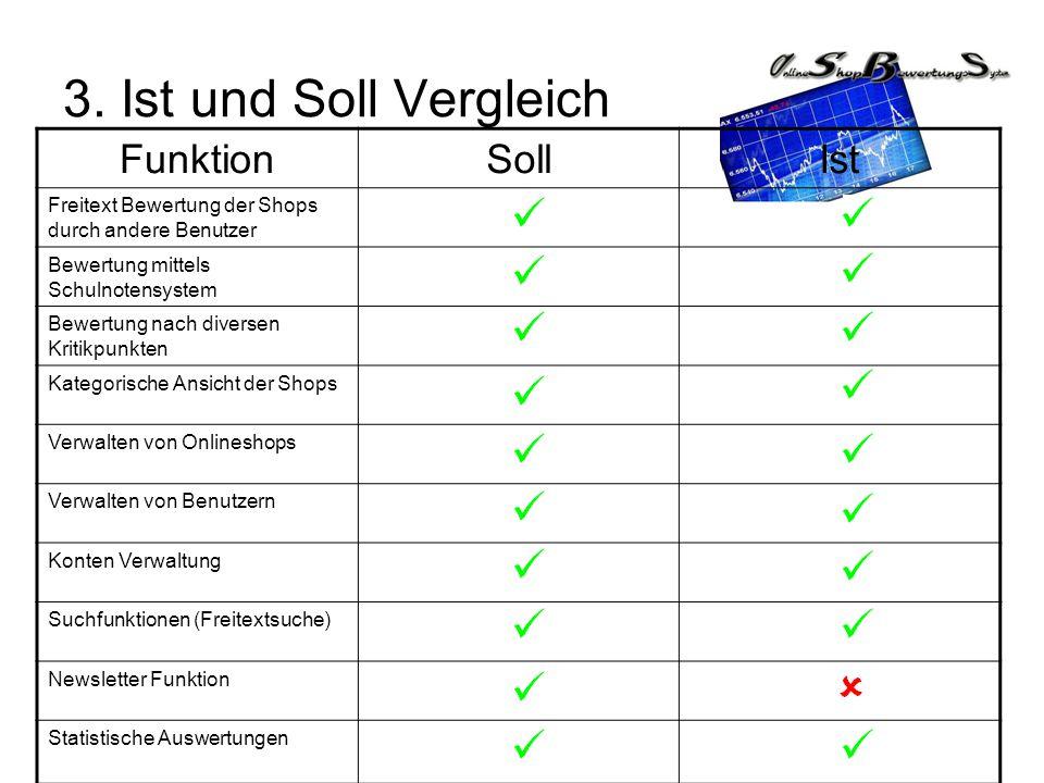 3. Ist und Soll Vergleich FunktionSollIst Freitext Bewertung der Shops durch andere Benutzer Bewertung mittels Schulnotensystem Bewertung nach diverse
