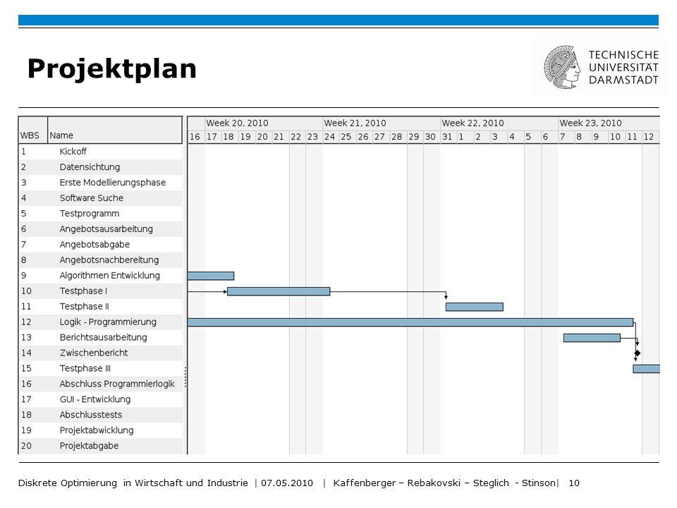 Diskrete Optimierung in Wirtschaft und Industrie | 07.05.2010 | Kaffenberger – Rebakovski – Steglich - Stinson| 10 Projektplan