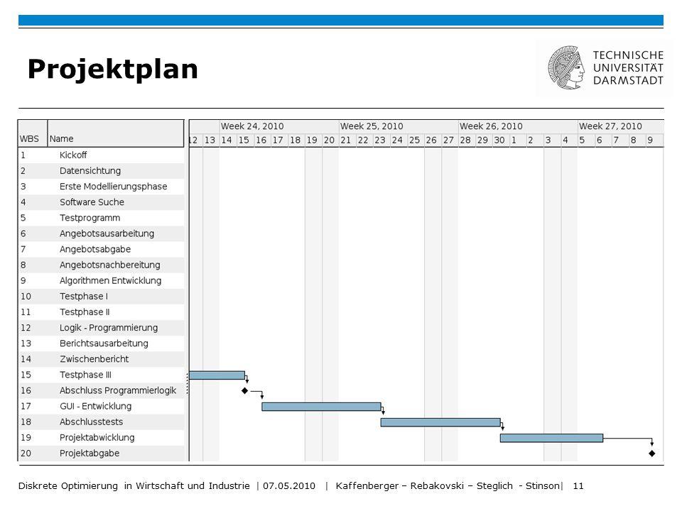 Diskrete Optimierung in Wirtschaft und Industrie | 07.05.2010 | Kaffenberger – Rebakovski – Steglich - Stinson| 11 Projektplan