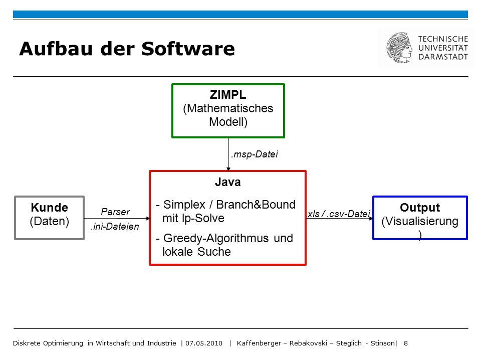 Diskrete Optimierung in Wirtschaft und Industrie | 07.05.2010 | Kaffenberger – Rebakovski – Steglich - Stinson| 8 Aufbau der Software Kunde (Daten) Ja