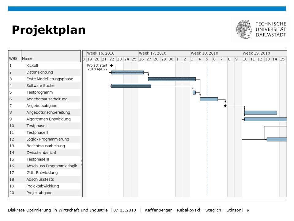 Diskrete Optimierung in Wirtschaft und Industrie   07.05.2010   Kaffenberger – Rebakovski – Steglich - Stinson  10 Projektplan