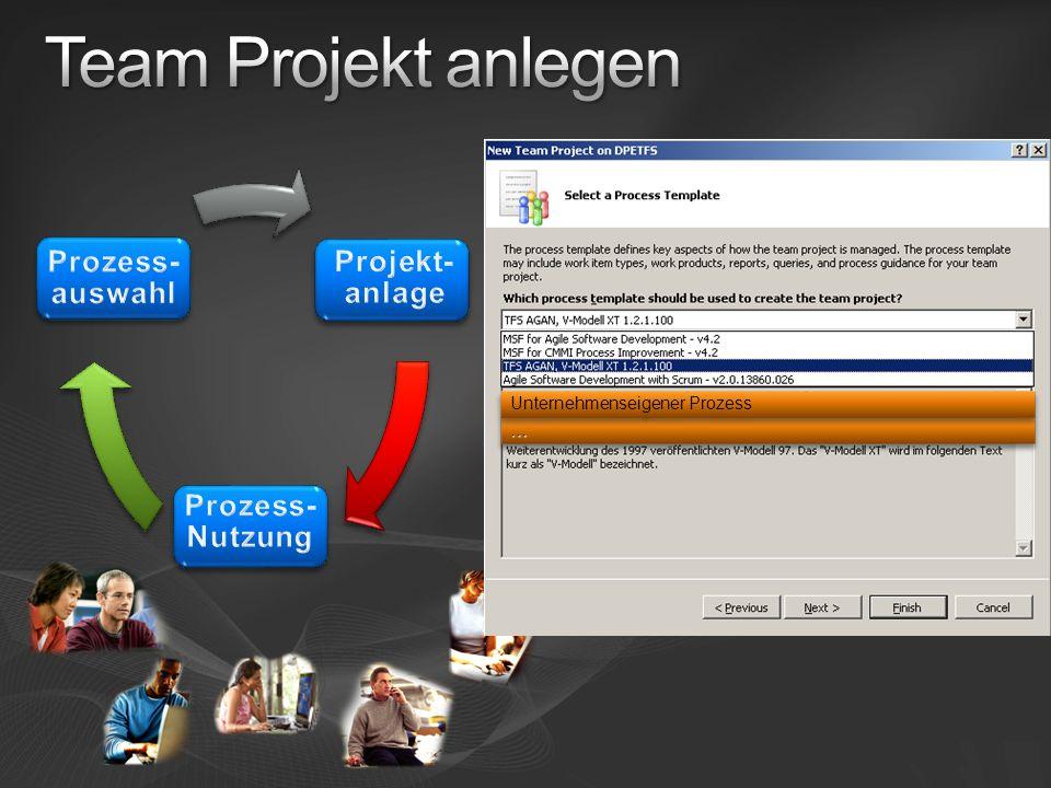 Projektportal Template Dokumente Reports Versions- verwaltung Build Automatisierung Work Items Weitere Elemente Prozess Dokumentation …… Unternehmenseigener Prozess