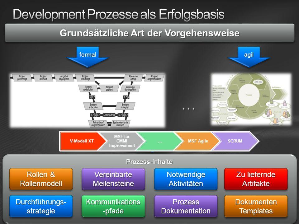 Prozess-InhalteProzess-Inhalte Rollen & Rollenmodell Dokumenten Templates Notwendige Aktivitäten Kommunikations -pfade Prozess Dokumentation Durchführungs- strategie Vereinbarte Meilensteine Zu liefernde Artifakte werden abgebildet über Prozess Templates
