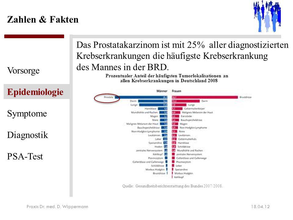 Zahlen & Fakten 18.04.12Praxis Dr. med. D. Wippermann Vorsorge Epidemiologie Symptome Diagnostik PSA-Test Quelle: Gesundheitsberichterstattung des Bun