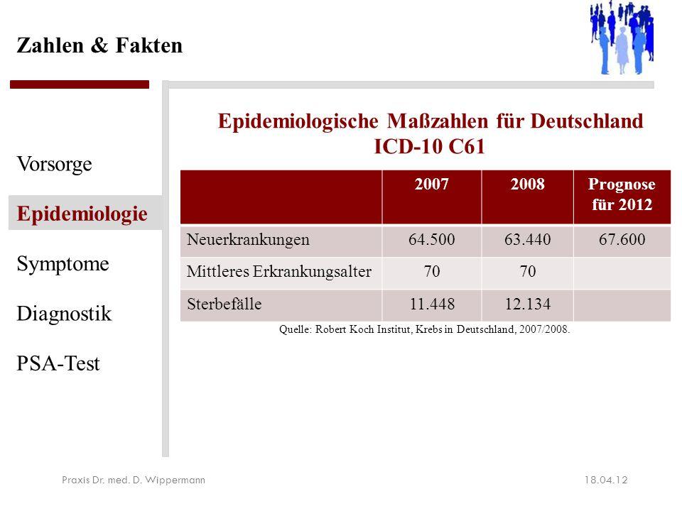 Zahlen & Fakten 18.04.12Praxis Dr. med. D. Wippermann Vorsorge Epidemiologie Symptome Diagnostik PSA-Test 20072008Prognose für 2012 Neuerkrankungen64.
