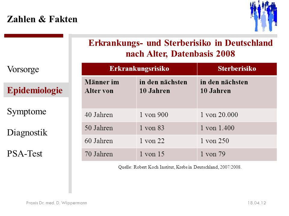 Zahlen & Fakten 18.04.12Praxis Dr. med. D. Wippermann Vorsorge Epidemiologie Symptome Diagnostik PSA-Test ErkrankungsrisikoSterberisiko Männer im Alte