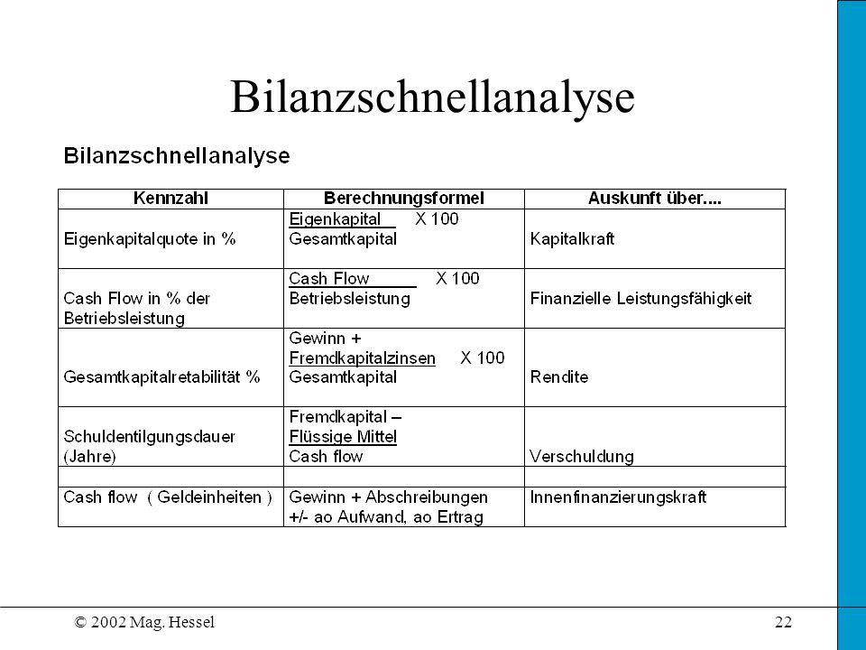 © 2002 Mag. Hessel22 Bilanzschnellanalyse