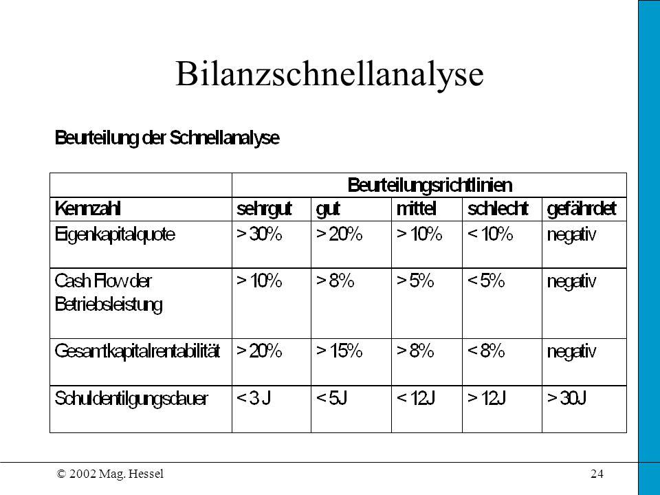 © 2002 Mag. Hessel24 Bilanzschnellanalyse
