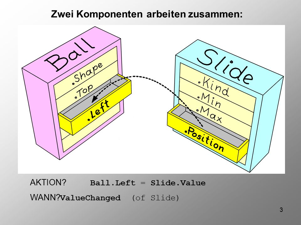 3 Zwei Komponenten arbeiten zusammen: AKTION Ball.Left = Slide.Value WANN ValueChanged (of Slide)