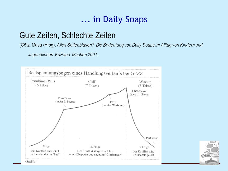 ... in Daily Soaps Gute Zeiten, Schlechte Zeiten (Götz, Maya (Hrsg). Alles Seifenblasen? Die Bedeutung von Daily Soaps im Alltag von Kindern und Jugen