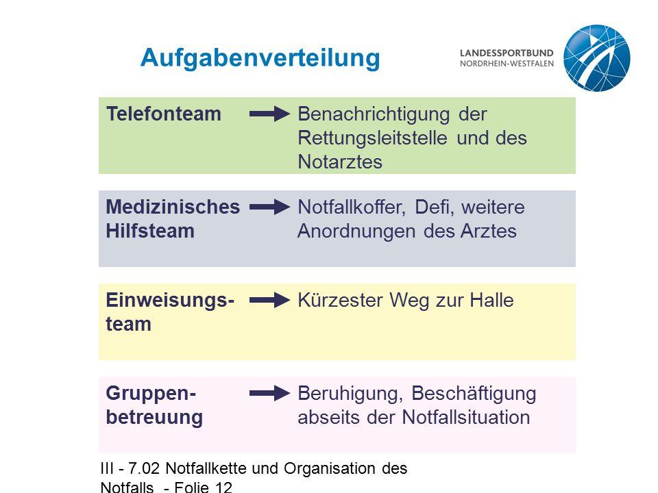 III - 7.02 Notfallkette und Organisation des Notfalls - Folie 12 Aufgabenverteilung TelefonteamBenachrichtigung der Rettungsleitstelle und des Notarzt