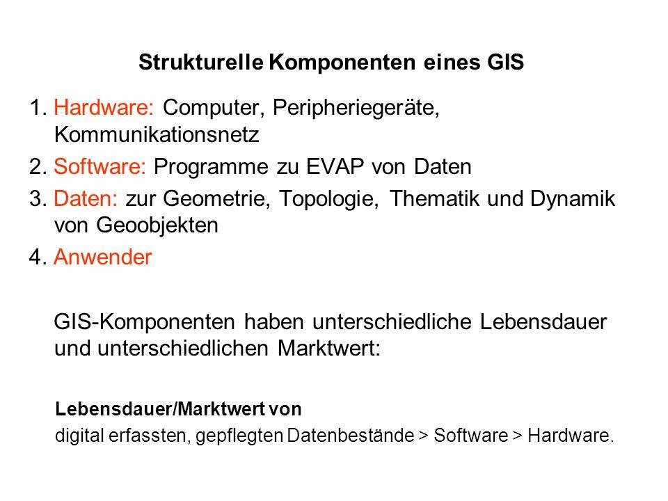 Strukturelle Komponenten eines GIS 1. Hardware: Computer, Peripheriegeräte, Kommunikationsnetz 2. Software: Programme zu EVAP von Daten 3. Daten: zur