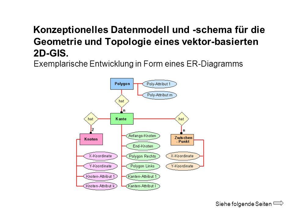 Konzeptionelles Datenmodell und -schema für die Geometrie und Topologie eines vektor-basierten 2D-GIS. Exemplarische Entwicklung in Form eines ER-Diag