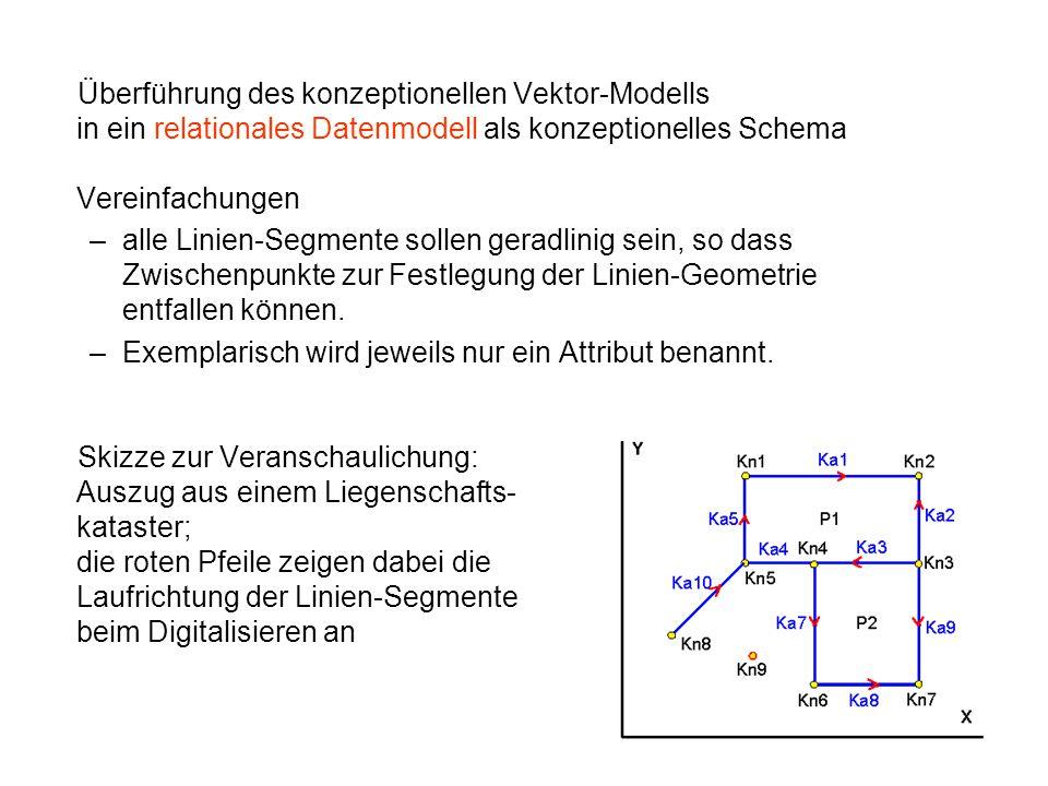 Überführung des konzeptionellen Vektor-Modells in ein relationales Datenmodell als konzeptionelles Schema Vereinfachungen –alle Linien-Segmente sollen