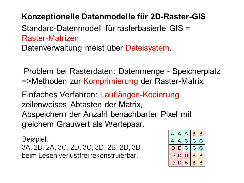 Konzeptionelle Datenmodelle für 2D-Raster-GIS Standard-Datenmodell für rasterbasierte GIS = Raster-Matrizen Datenverwaltung meist über Dateisystem. Pr