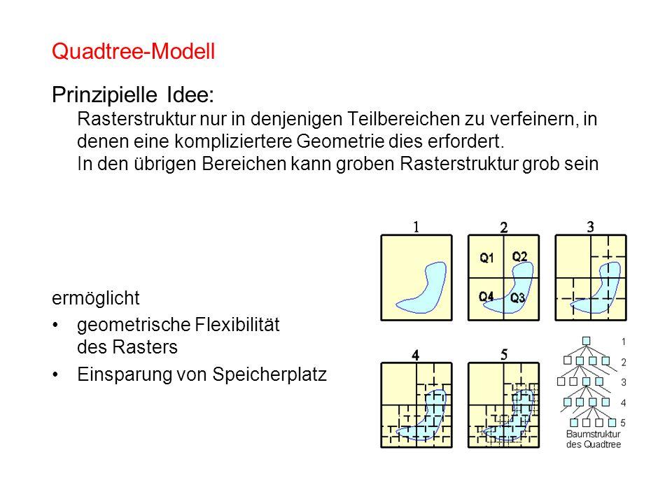 Quadtree-Modell Prinzipielle Idee: Rasterstruktur nur in denjenigen Teilbereichen zu verfeinern, in denen eine kompliziertere Geometrie dies erfordert