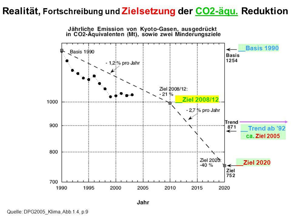"Quelle: Quaschning, Volker: ""Ziel verfehlt"" erschienen in Sonne Wind &Wärme 2006, Heft 6, S.32-36, Grafik 1 http://www.volker-quaschning.de/artikel/Kl"