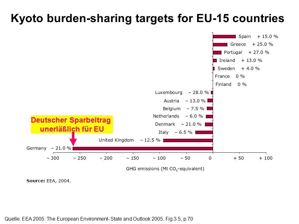 """Das EU Minderungsziel nach Kyoto-Protokoll : minus 8% Treibhausgase bis 2008/12 2.12 """"Burden Sharing"""" für Deutschland: minus 21% Treibhausgas bis 2008"""