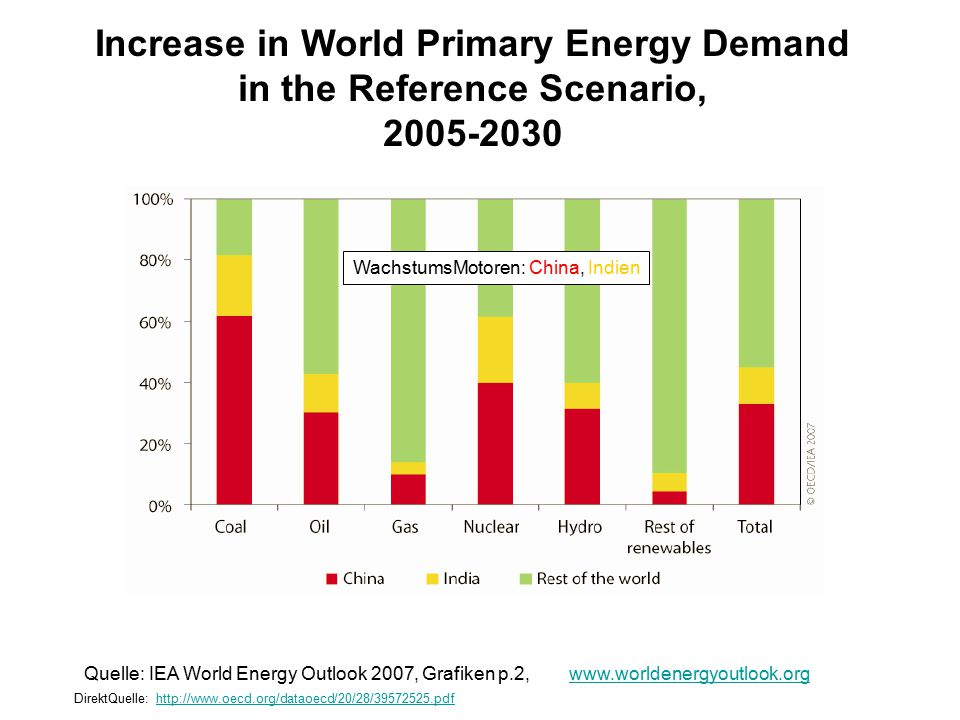 Increase in World Primary Energy Demand in the Reference Scenario, 2005-2030 Quelle: IEA World Energy Outlook 2007, Grafiken p.2, www.worldenergyoutlook.orgwww.worldenergyoutlook.org DirektQuelle: http://www.oecd.org/dataoecd/20/28/39572525.pdf http://www.oecd.org/dataoecd/20/28/39572525.pdf WachstumsMotoren: China, Indien