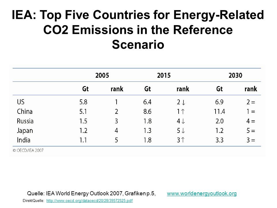 IEA: Top Five Countries for Energy-Related CO2 Emissions in the Reference Scenario Quelle: IEA World Energy Outlook 2007, Grafiken p.5, www.worldenergyoutlook.orgwww.worldenergyoutlook.org DirektQuelle: http://www.oecd.org/dataoecd/20/28/39572525.pdf http://www.oecd.org/dataoecd/20/28/39572525.pdf