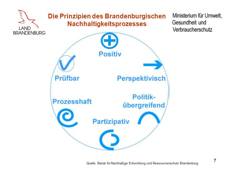 Die Prinzipien des Brandenburgischen Nachhaltigkeitsprozesses 7 Quelle: Beirat für Nachhaltige Entwicklung und Ressourcenschutz Brandenburg