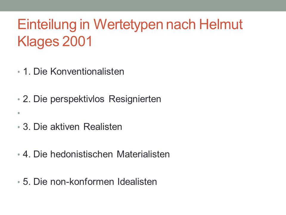 Einteilung in Wertetypen nach Helmut Klages 2001 1. Die Konventionalisten 2. Die perspektivlos Resignierten 3. Die aktiven Realisten 4. Die hedonistis