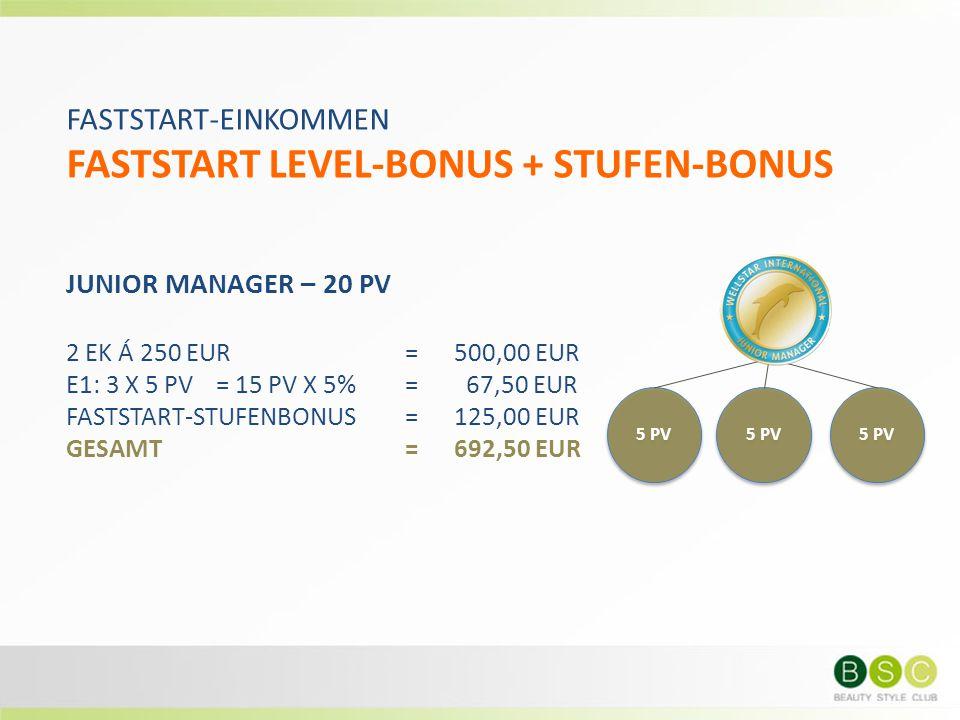 FASTSTART-EINKOMMEN FASTSTART LEVEL-BONUS + STUFEN-BONUS JUNIOR MANAGER – 20 PV 2 EK Á 250 EUR= 500,00 EUR E1: 3 X 5 PV = 15 PV X 5% = 67,50 EUR FASTS