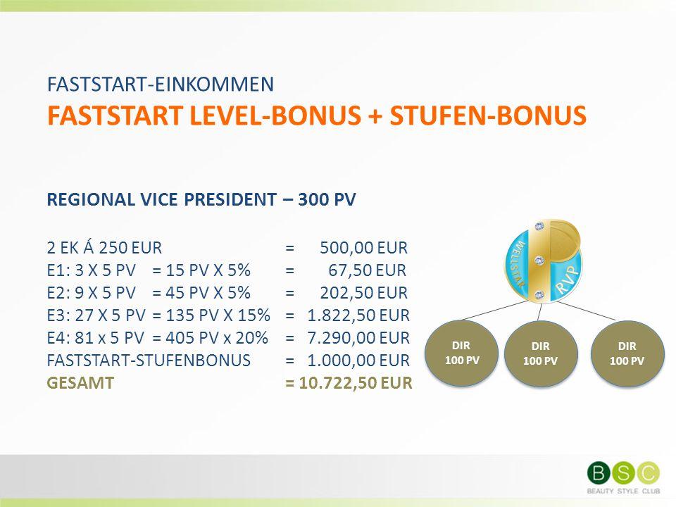 FASTSTART-EINKOMMEN FASTSTART LEVEL-BONUS + STUFEN-BONUS REGIONAL VICE PRESIDENT – 300 PV 2 EK Á 250 EUR= 500,00 EUR E1: 3 X 5 PV = 15 PV X 5%= 67,50