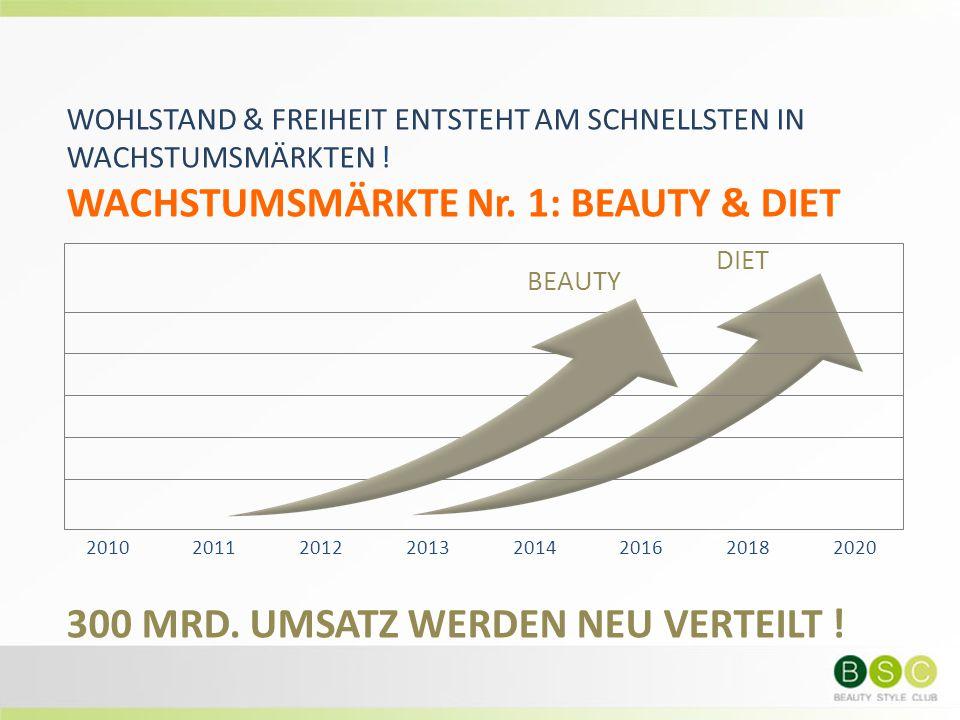 WOHLSTAND & FREIHEIT ENTSTEHT AM SCHNELLSTEN IN WACHSTUMSMÄRKTEN ! WACHSTUMSMÄRKTE Nr. 1: BEAUTY & DIET 300 MRD. UMSATZ WERDEN NEU VERTEILT ! 20102011