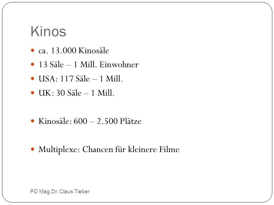 Kinos PD Mag.Dr. Claus Tieber ca. 13.000 Kinosäle 13 Säle – 1 Mill. Einwohner USA: 117 Säle – 1 Mill. UK: 30 Säle – 1 Mill. Kinosäle: 600 – 2.500 Plät
