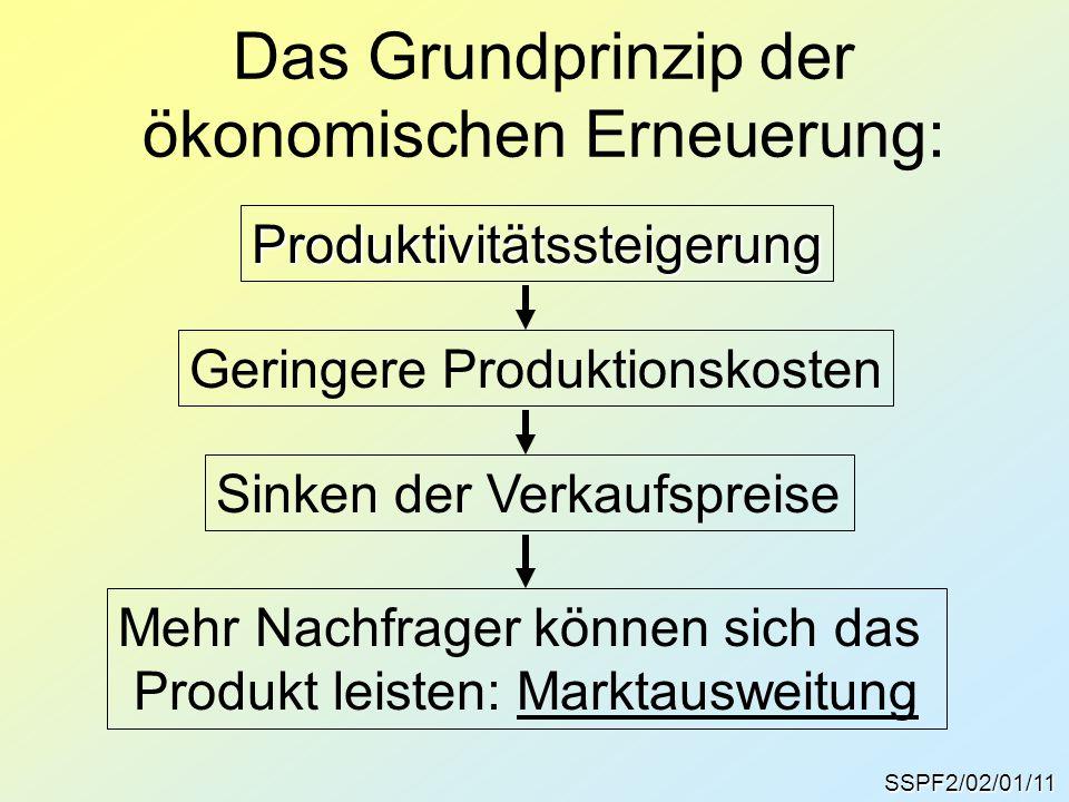 Das Grundprinzip der ökonomischen Erneuerung: SSPF2/02/01/11 Produktivitätssteigerung Geringere Produktionskosten Sinken der Verkaufspreise Mehr Nachf