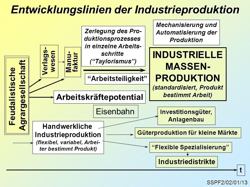 SSPF2/02/01/13 Entwicklungslinien der Industrieproduktion FeudalistischeAgrargesellschaft t Arbeitskräftepotential Verlags-wesen Handwerkliche Industr