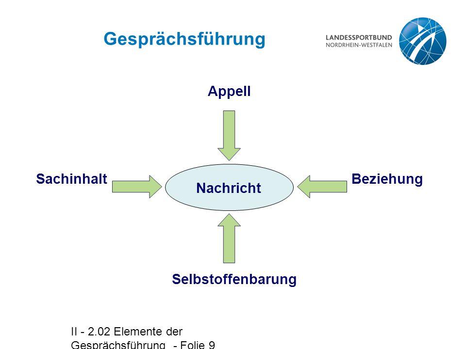 II - 2.02 Elemente der Gesprächsführung - Folie 9 Gesprächsführung Nachricht Appell SachinhaltBeziehung Selbstoffenbarung