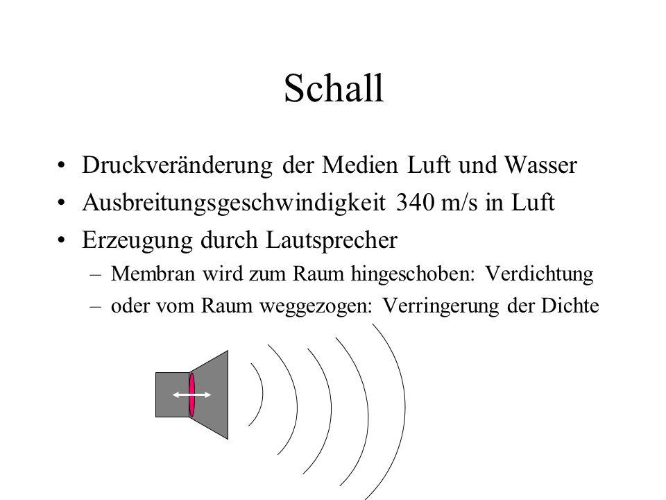 Schall Druckveränderung der Medien Luft und Wasser Ausbreitungsgeschwindigkeit 340 m/s in Luft Erzeugung durch Lautsprecher –Membran wird zum Raum hingeschoben: Verdichtung –oder vom Raum weggezogen: Verringerung der Dichte
