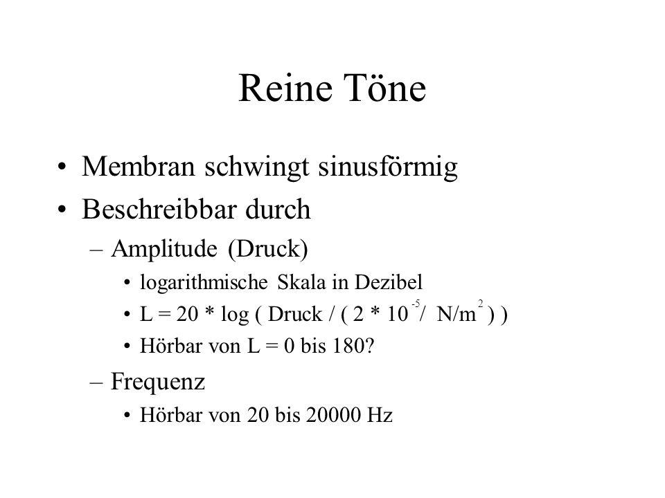 Reine Töne Membran schwingt sinusförmig Beschreibbar durch –Amplitude (Druck) logarithmische Skala in Dezibel L = 20 * log ( Druck / ( 2 * 10 / N/m ) ) Hörbar von L = 0 bis 180.