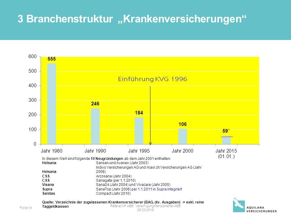 Folie 14 Jahr 1980555 Jahr 1990246 Jahr 1995184 Jahr 2000106 Jahr 2015 (01.01.)59 In diesem Wert sind folgende 10 Neugründungen ab dem Jahr 2001 enthalten: HelsanaSansan und Avanex (Jahr 2003) Helsana Indivo Versicherungen AG und maxi.ch Versicherungen AG (Jahr 2008) CSSArcosana (Jahr 2004) CSSSanagate (per 1.1.2010) VisanaSana24 (Jahr 2004) und Vivacare (Jahr 2005) SupraSanaTop (Jahr 2006) per 1.1.2011 in Supra integriert SanitasCompact (Jahr 2010) Quelle: Verzeichnis der zugelassenen Krankenversicherer (BAG, div.