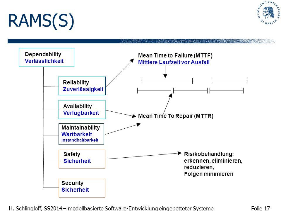 Folie 17 H. Schlingloff, SS2014 – modellbasierte Software-Entwicklung eingebetteter Systeme RAMS(S) Dependability Verlässlichkeit Availability Verfügb