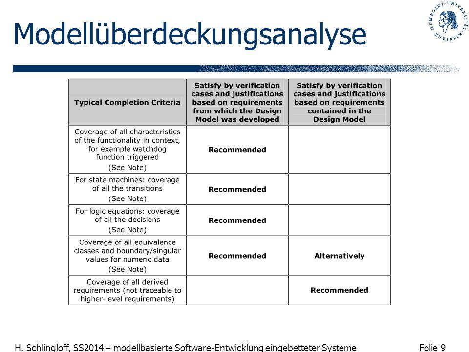 Folie 9 H. Schlingloff, SS2014 – modellbasierte Software-Entwicklung eingebetteter Systeme Modellüberdeckungsanalyse