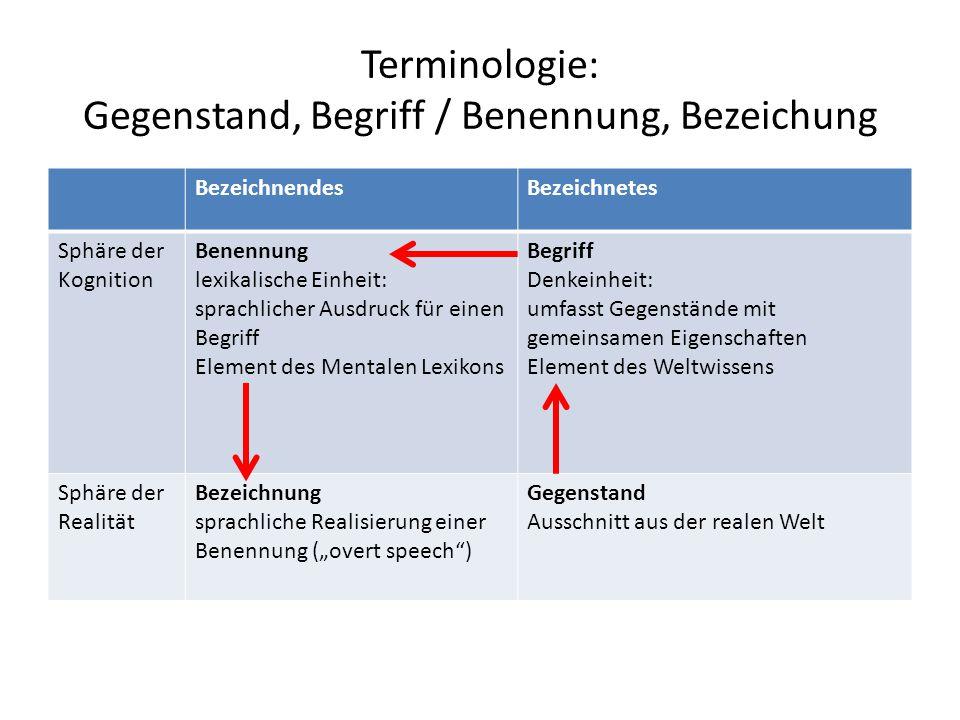 Terminologie: Gegenstand, Begriff / Benennung, Bezeichung BezeichnendesBezeichnetes Sphäre der Kognition Benennung lexikalische Einheit: sprachlicher