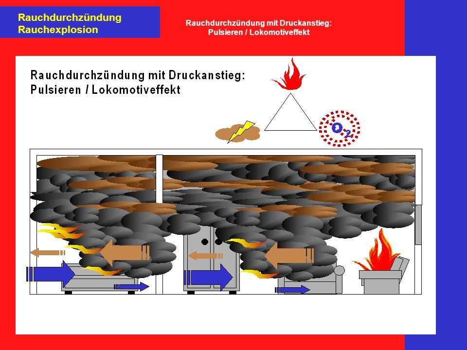 Rauchdurchzündung Rauchexplosion Rauchdurchzündung mit Druckanstieg: Pulsieren / Lokomotiveffekt