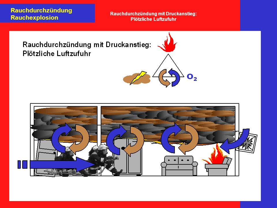 Rauchdurchzündung Rauchexplosion Rauchdurchzündung mit Druckanstieg: Plötzliche Luftzufuhr
