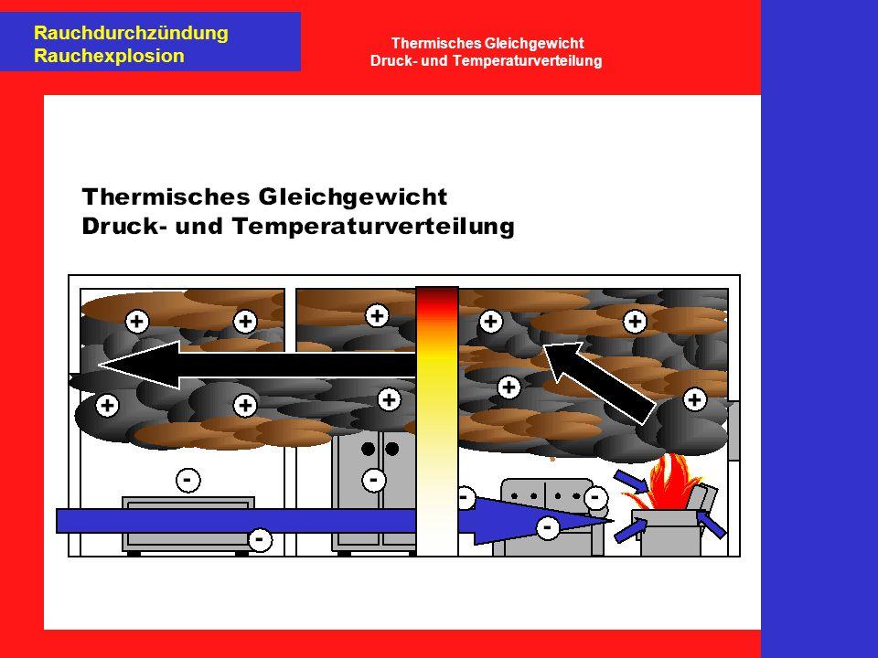 Rauchdurchzündung Rauchexplosion Thermodynamik einer Rauchdurchzündung Thermodynamik einer Rauchdurchzündung