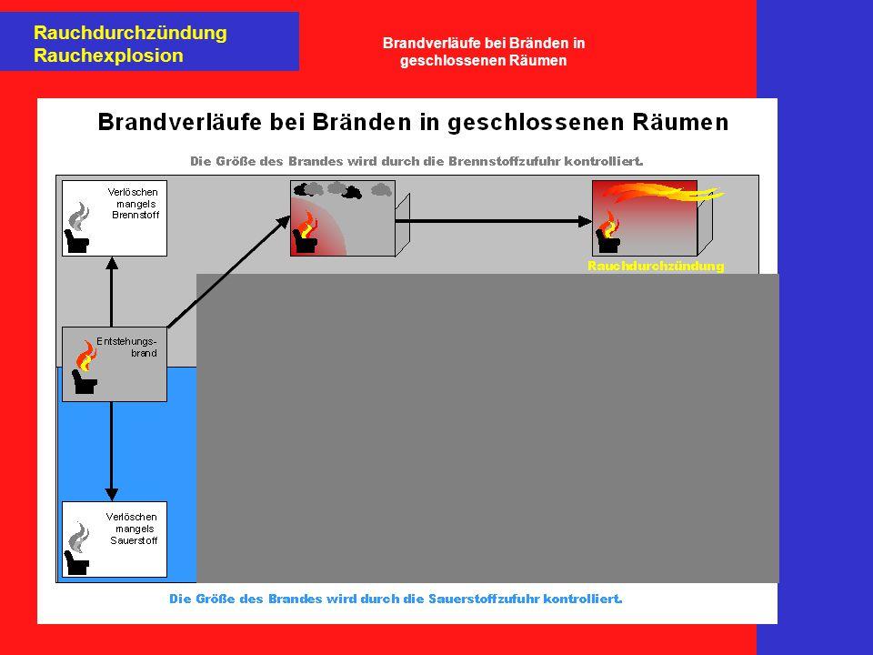 Rauchdurchzündung Rauchexplosion Brandverläufe bei Bränden in geschlossenen Räumen