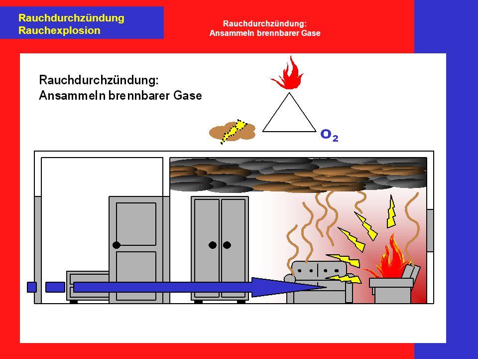 Rauchdurchzündung Rauchexplosion Rauchdurchzündung: Ansammeln brennbarer Gase