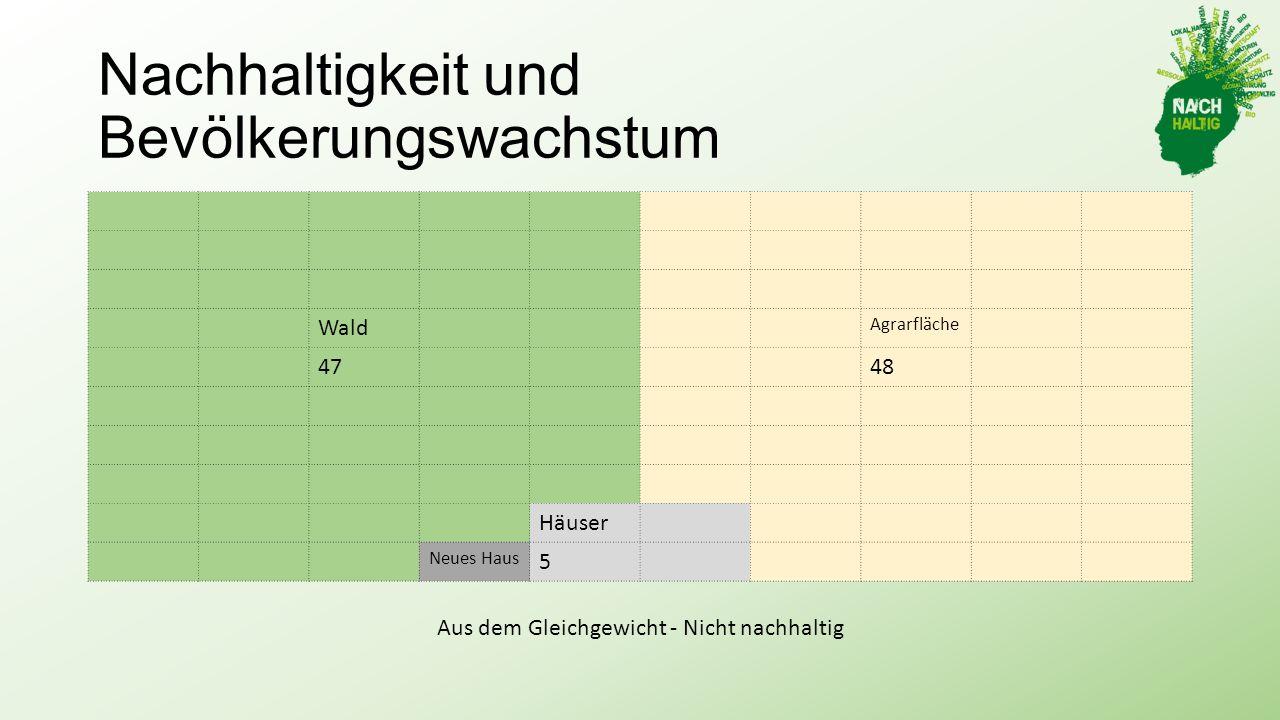 Nachhaltigkeit und Bevölkerungswachstum Wald Agrarfläche 4748 Häuser Neues Haus 5 Aus dem Gleichgewicht - Nicht nachhaltig
